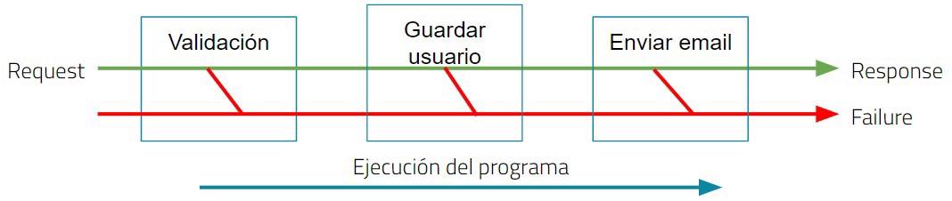 rop funcional flow en aplicacion