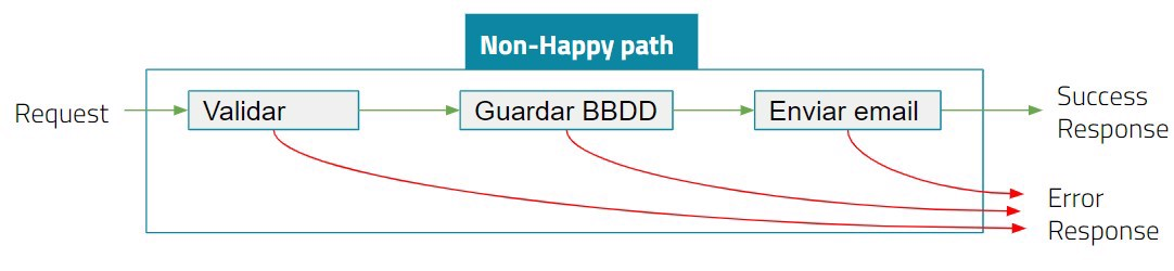 non happy path flow