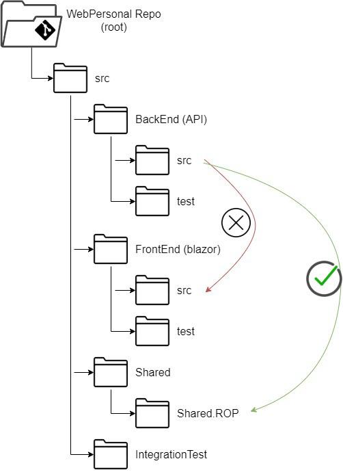 referencias entre proyectos c#