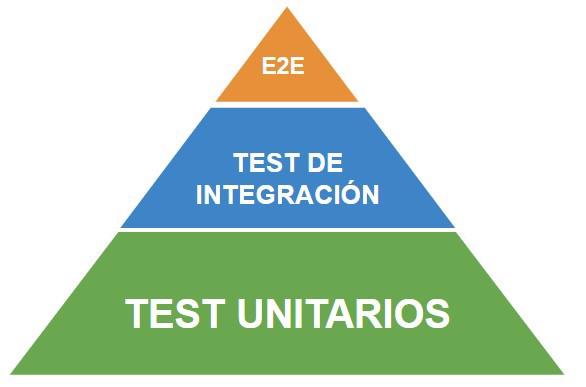 piramide de test