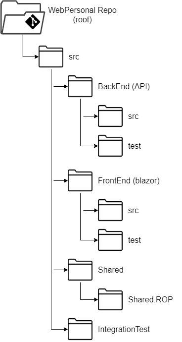 estructura proyectos c#
