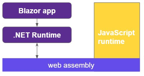 arquitectura webAssembly