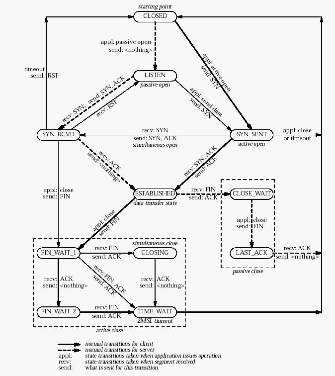 tpc ip workflow