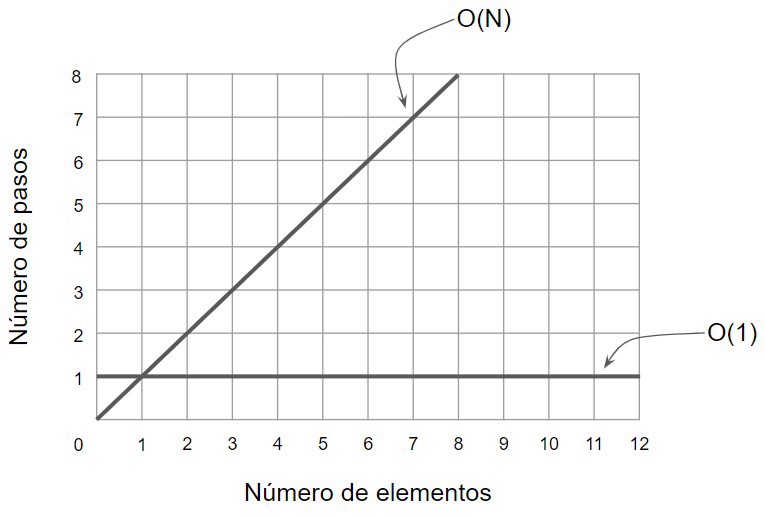 o(n) vs o(1)