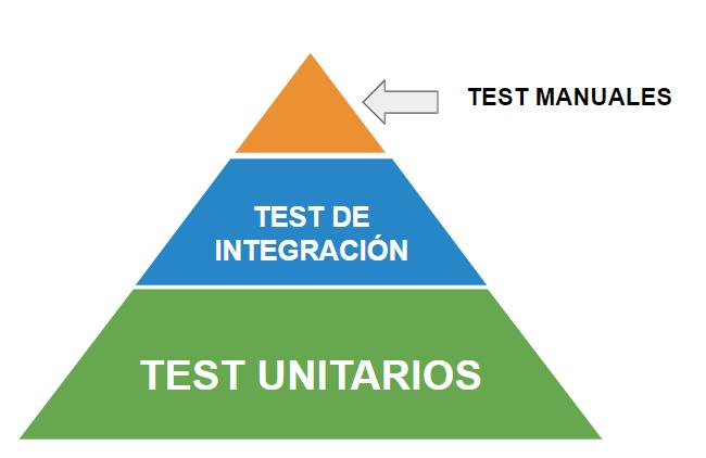 estructura de test