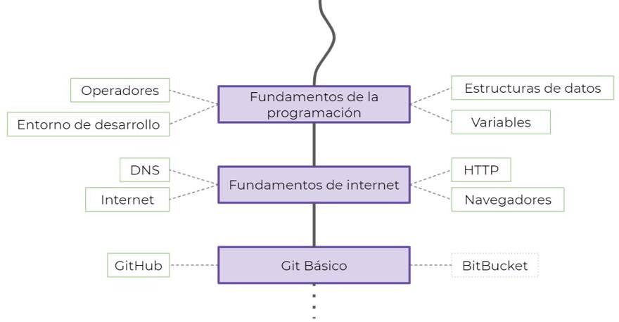 developer roadmap