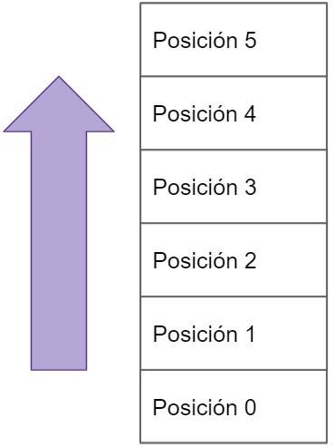 representación del stack