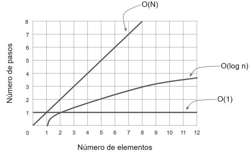 o(1) vs o(n) vs o(log n)
