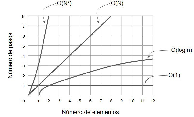 o(1) vs o(n) vs o(log n) vs o(n^2)