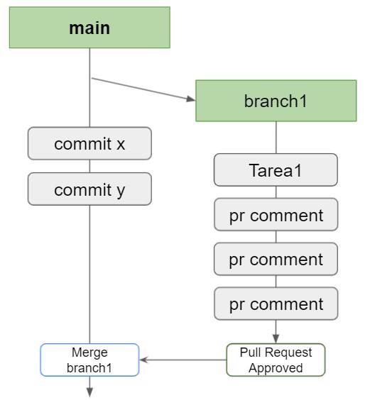 branch status